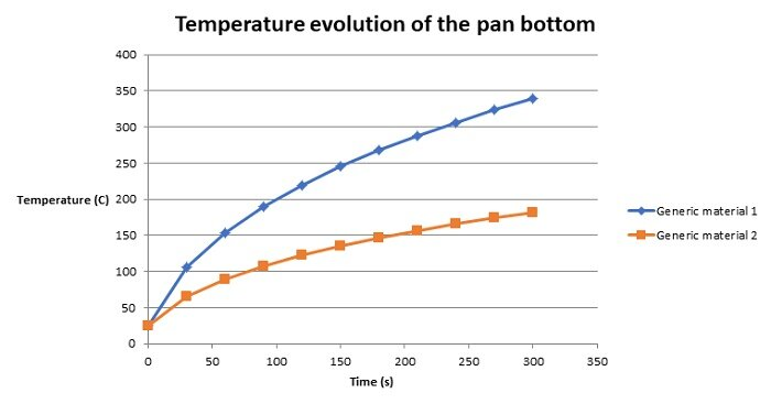 Temperature evolution of the pan bottom versus time