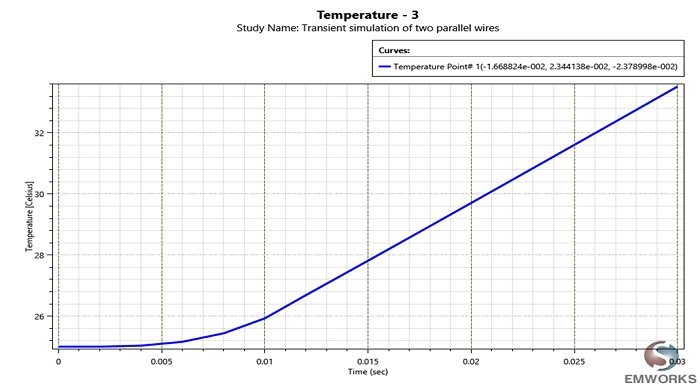 Temperature variation in function of time