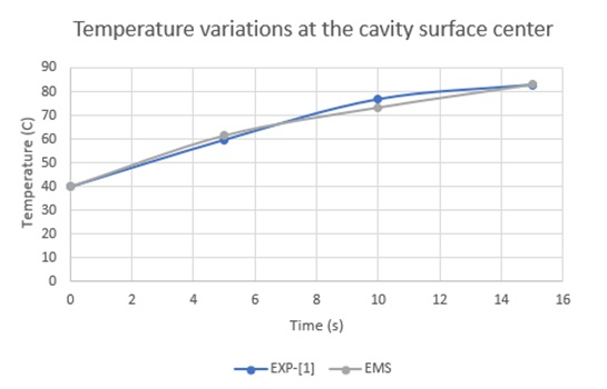Temperature variation versus time for both Experimental [1] and EMS results