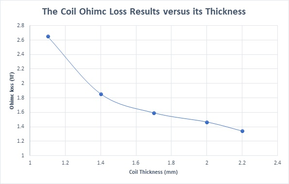 The coil Ohmic loss versus its thickness