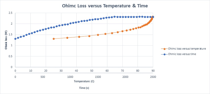 The coil Ohmic losses versus both temperature and time