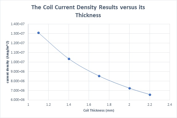 The coil current density results versus its thickness