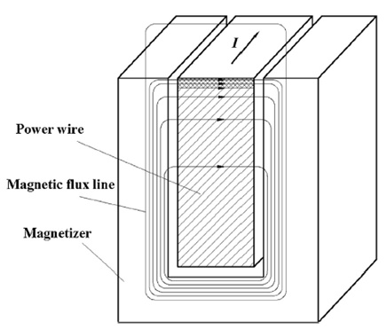 The effect of magnetizer on the magnetic flux field distribution around the electric conductor [1].