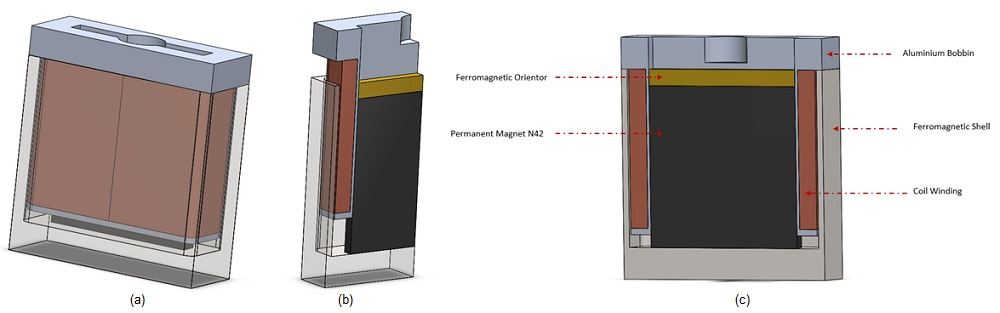 The studied voice coil actuator, a) full model, b) cross section view, c) agenda