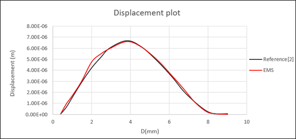 The wire displacement plot along the wire  - EMS and Reference [2] results