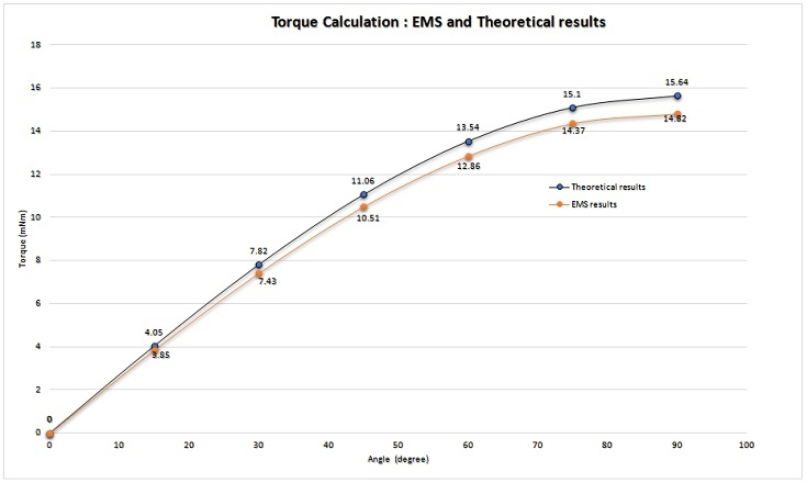 Torque validation