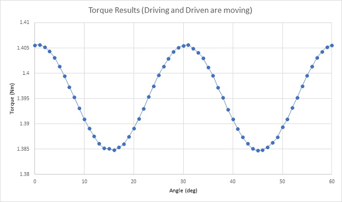 Transmitted torque (both gears are moving)