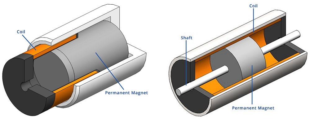 Two configurations of the voice coil actuator