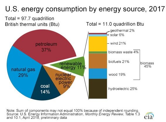 U.S energy consumption by-energy-2017