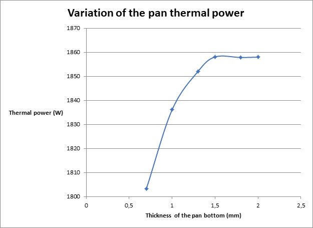 Variation of the pan thermal power versus the thickness of  its bottom