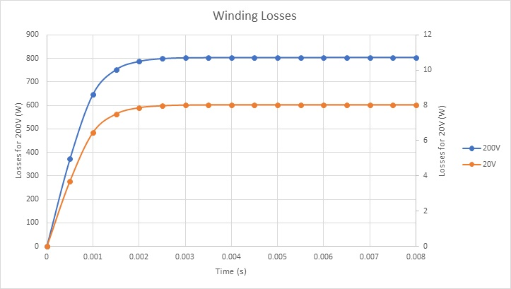 Winding losses results