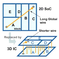 Wire connections comparison between 2D IC and 3D IC