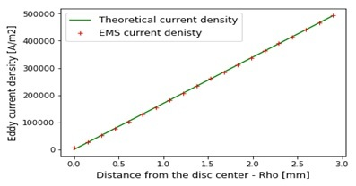 Comparison of EMS and theoretical results for eddy current density