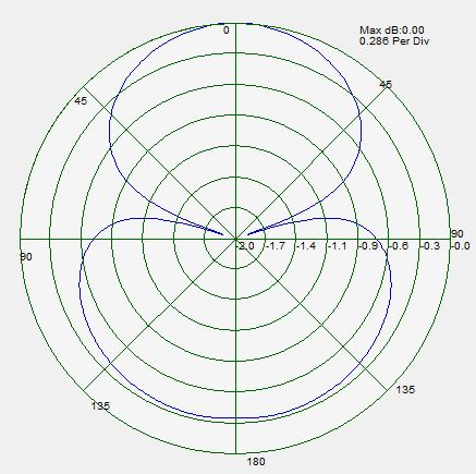 2D and 3D radiation patterns of the dipole antenna at 2.3 GHz