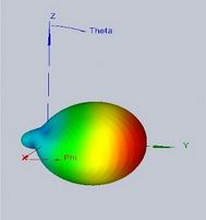 3D radiation pattern of an helix antenna