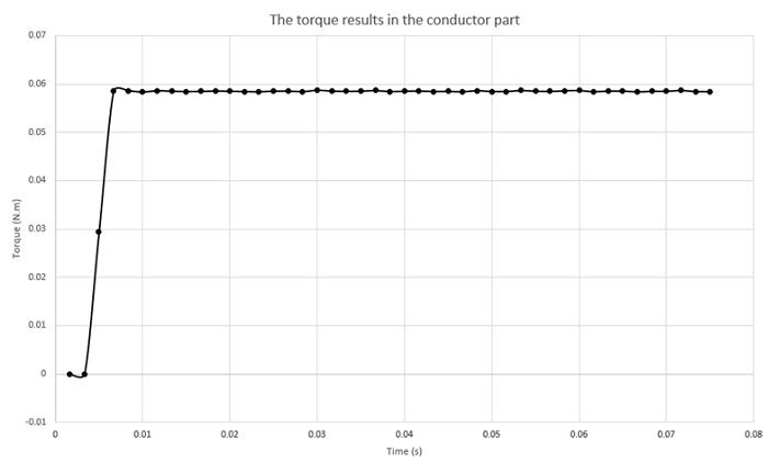 generated torque across the conduting tube