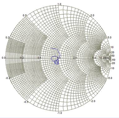 Return loss curves. (Smith Chart from 1.1 to 1.5 GHz)