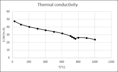 Thermal-conductivity-of-AISI-1045-Steel