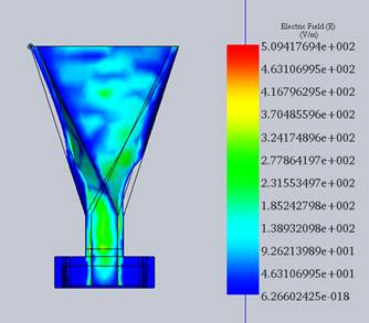 Section Clipping of the antenna at 4.17 GHz