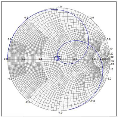 the simulated and measured curves