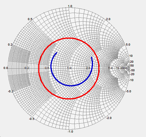 The return loss of the collinear antenna on Smith Chart