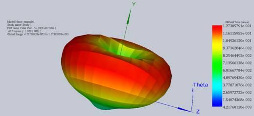 Radiation pattern of the antenna