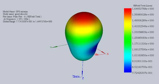 the 3D radiation of the electric field in linear format